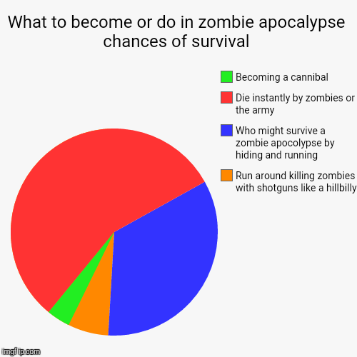 ... hillbilly, Who might survive | image tagged in funny,pie charts | made
