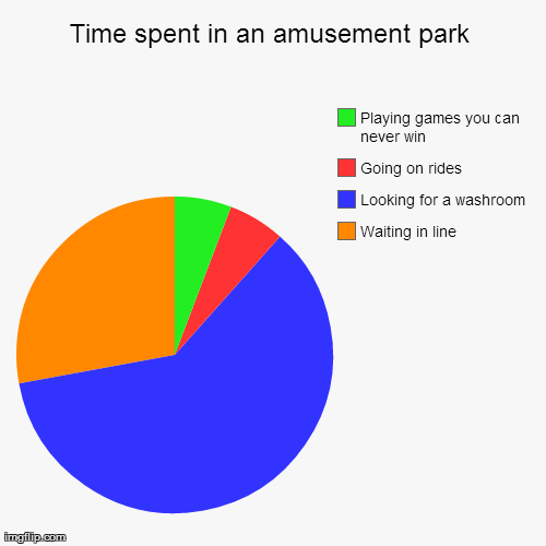 After spending 5 hours in an amusement park...