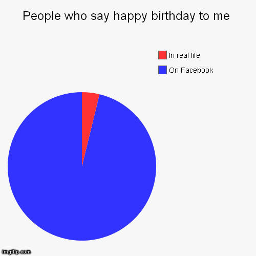 Who Say Happy Birthday Generated Image From Funny Pie Charts