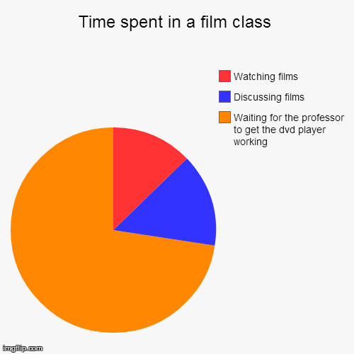 Time spent in a film class | Generated image from funny,pie charts generated with the Imgflip Pie Chart Maker