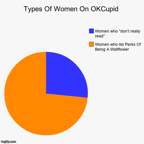 "Types Of Women On OKCupid Women who list Perks Of Being A Wallflower Women who ""don't really read"" 