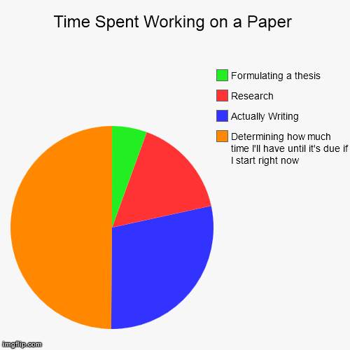 Essay writing about pie chart