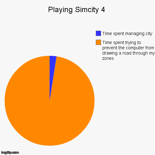 Playing Simcity 4 Time spent trying to prevent the computer from drawing a road through my zones Time spent managing city | Generated image from funny,pie charts,SimCity generated with the Imgflip Pie Chart Generator