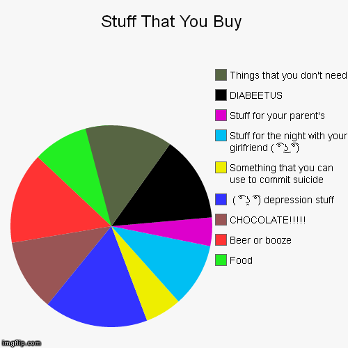 Stuff That You Buy | Food, Beer or booze, CHOCOLATE!!!!!,  ( ͡° ʖ̯ ͡°) depression stuff, Something that you can use to commit suicide, Stuff | image tagged in funny,pie charts | made w/ Imgflip chart maker