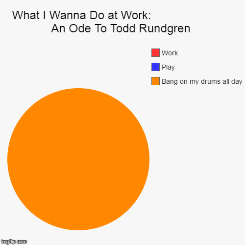 What I Wanna Do at Work:                         An Ode To Todd Rundgren | Bang on my drums all day, Play, Work | image tagged in funny,pie charts | made w/ Imgflip chart maker
