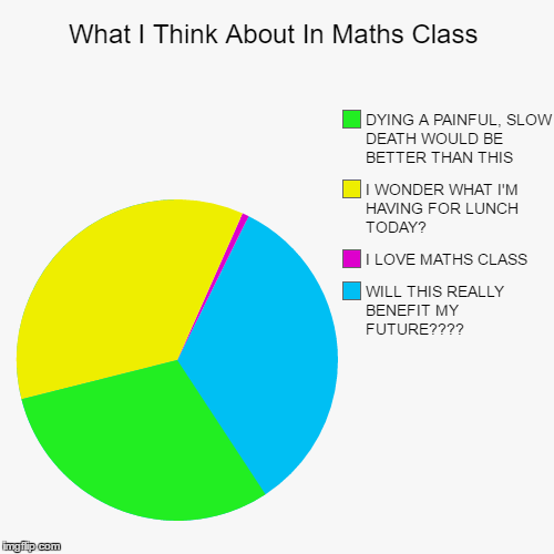 What I Think About In Maths Class - Imgflip