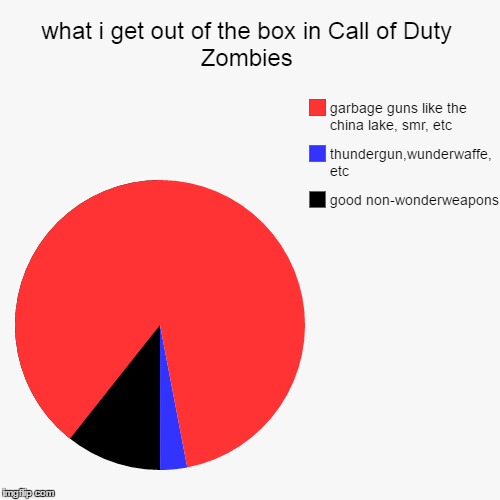 what i get out of the box in Call of Duty Zombies | good non-wonderweapons, thundergun,wunderwaffe, etc, garbage guns like the china lake, s | image tagged in funny,pie charts | made w/ Imgflip chart maker