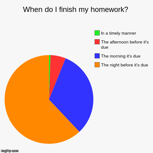 how to finish homework quickly
