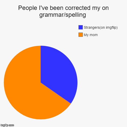 I feel like i'm gonna have a lot of people correcting me on the pie chart tittle  | People I've been corrected my on grammar/spelling | My mom, Strangers(on imgflip) | image tagged in funny,pie charts,grammar nazi,my mom | made w/ Imgflip chart maker