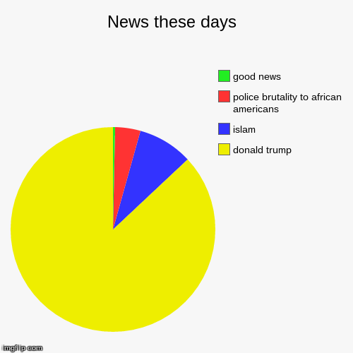 News These Days Imgflip