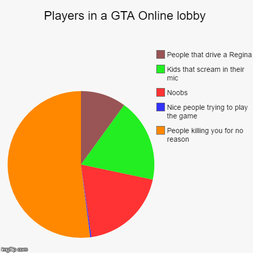Players In A Gta Online Lobby Imgflip