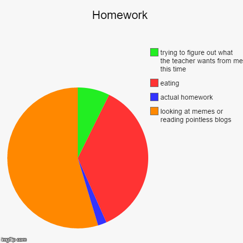 Homework is pointless