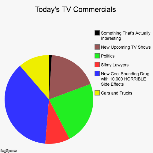 Today's TV Commercials | Cars and Trucks, New Cool Sounding Drug with 10,000 HORRIBLE Side Effects, Slimy Lawyers, Politics, New Upcoming TV | image tagged in funny,pie charts | made w/ Imgflip pie chart maker