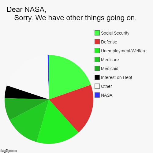 nasa budget 2017 pie chart - photo #27