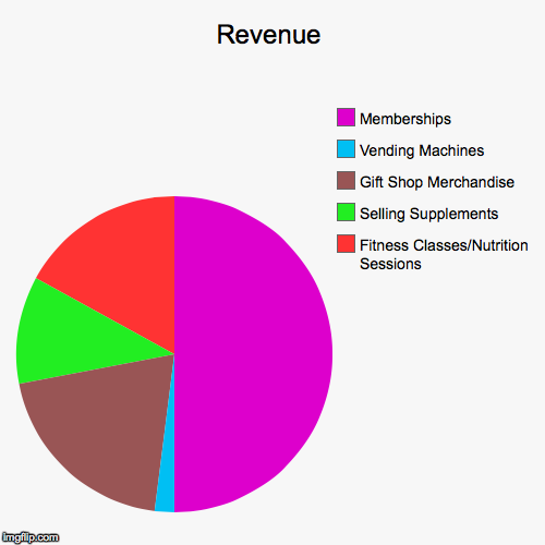 Pie Charts Imgflip