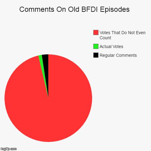 bfdi Memes & GIFs - Imgflip