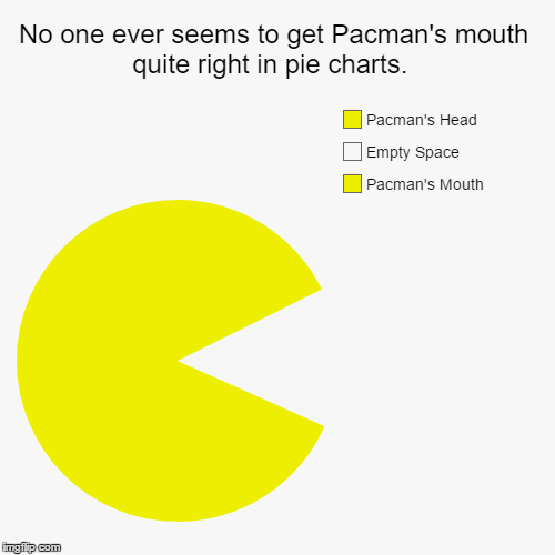 Don't fill his mouth with another color, people! | No one ever seems to get Pacman's mouth quite right in pie charts.  | Pacman's Mouth, Empty Space, Pacman's Head | image tagged in funny,pie charts,pacman,memes | made w/ Imgflip pie chart maker