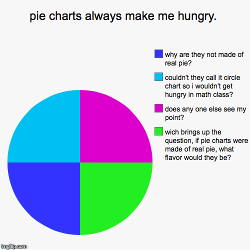 Pie charts always make me hungry imgflip pie charts always make me hungry wich brings up the question if pie ccuart Image collections