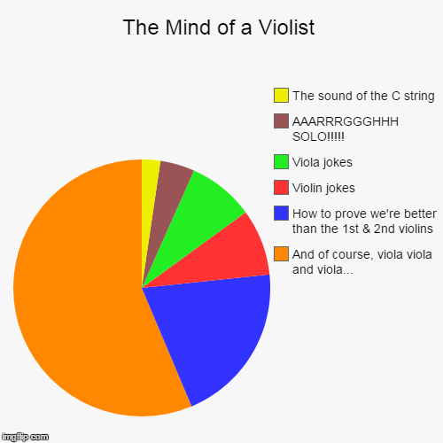The Mind of a Violist | The Mind of a Violist | And of course, viola viola and viola..., How to prove we're better than the 1st & 2nd violins, Violin jokes, Viola j | image tagged in funny,pie charts,viola,violas,violist,music | made w/ Imgflip chart maker