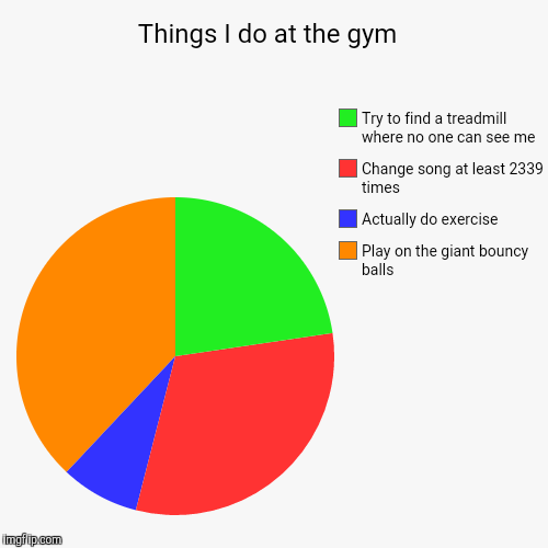 Things I do at the gym  | Things I do at the gym  | Play on the giant bouncy balls , Actually do exercise, Change song at least 2339 times , Try to find a treadmill w | image tagged in funny,pie charts,exercise,exercise balls,gym,fitness | made w/ Imgflip chart maker