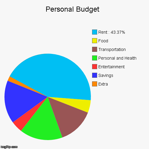 Personal Budget Imgflip
