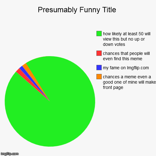 chances a meme even a good one of mine will make front page, my fame on Imgflip.com, chances that people will even find this meme, how likel | image tagged in funny,pie charts | made w/ Imgflip chart maker