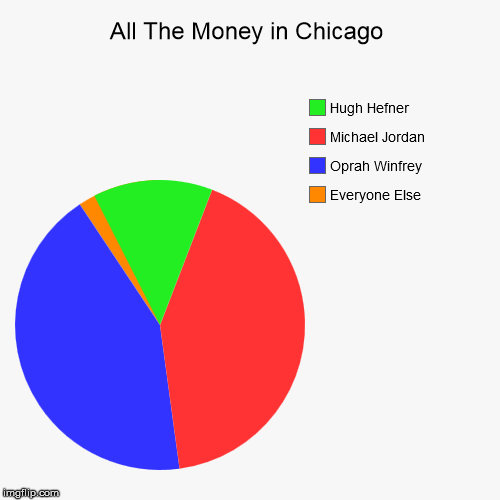 All The Money in Chicago | Everyone Else, Oprah Winfrey, Michael Jordan, Hugh Hefner | image tagged in funny,pie charts,money,chicago,oprah,michael jordan | made w/ Imgflip chart maker