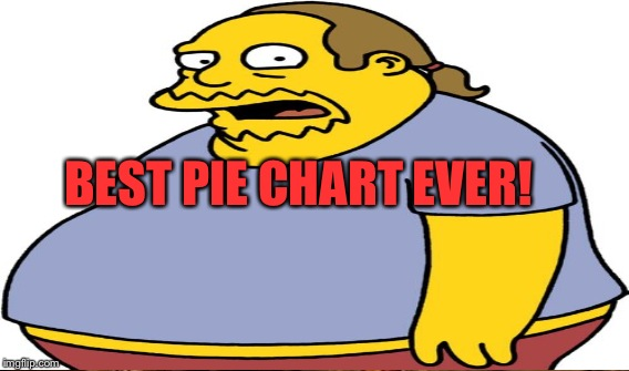 BEST PIE CHART EVER! | made w/ Imgflip meme maker