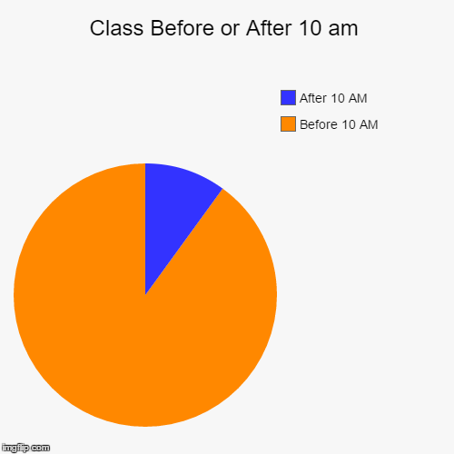 Class Before or After 10 am | Before 10 AM, After 10 AM | image tagged in funny,pie charts | made w/ Imgflip pie chart maker