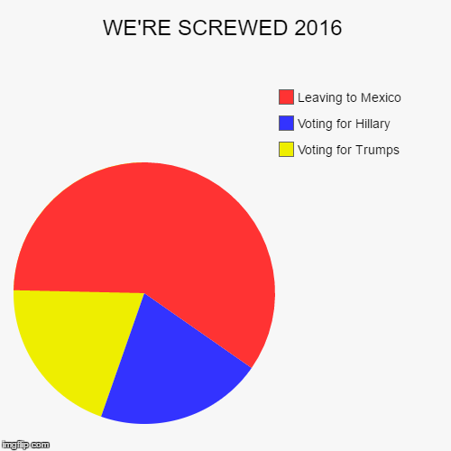 Election 2016 are screwed | WE'RE SCREWED 2016 | Voting for Trumps , Voting for Hillary, Leaving to Mexico | image tagged in funny,pie charts,election 2016,wrong,screwed,trump 2016 | made w/ Imgflip chart maker