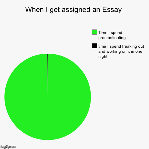 Essays... | When I get assigned an Essay | time I spend freaking out and working on it in one night., Time I spend procrastinating | image tagged in funny,pie charts | made w/ Imgflip pie chart maker