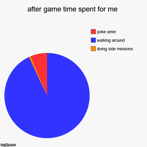 pokemon after game be like | after game time spent for me | doing side missions, walking around , poke amie | image tagged in pie charts,pokemon | made w/ Imgflip chart maker