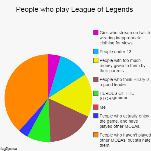 People who play League of Legends | People who haven't played other MOBAs, but still hate them., People who actually enjoy the game, and hav | image tagged in funny,pie charts league,dota,heroes of the storm,smite,league of legends | made w/ Imgflip chart maker