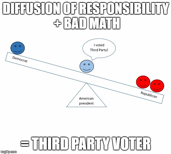 DIFFUSION OF RESPONSIBILITY + BAD MATH = THIRD PARTY VOTER | image tagged in third party math | made w/ Imgflip meme maker
