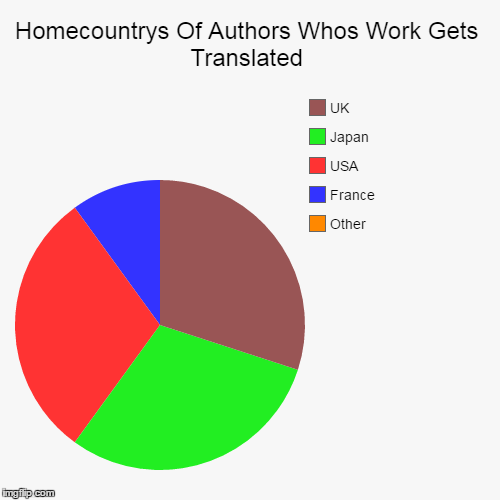 Any Ideas Why? | Homecountrys Of Authors Whos Work Gets Translated | Other, France, USA, Japan, UK | image tagged in pie charts,question,authors,questions | made w/ Imgflip pie chart maker