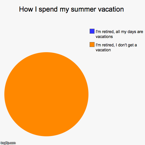 Retirement, more exhausting than being in the work force | How I spend my summer vacation | I'm retired, I don't get a vacation, I'm retired, all my days are vacations | image tagged in funny,pie charts,retirement | made w/ Imgflip pie chart maker
