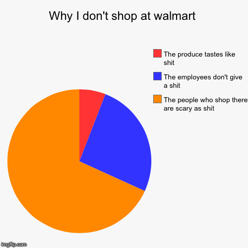 Why I don't shop at walmart | The people who shop there are scary as shit, The employees don't give a shit, The produce tastes like shit | image tagged in funny,pie charts | made w/ Imgflip pie chart maker