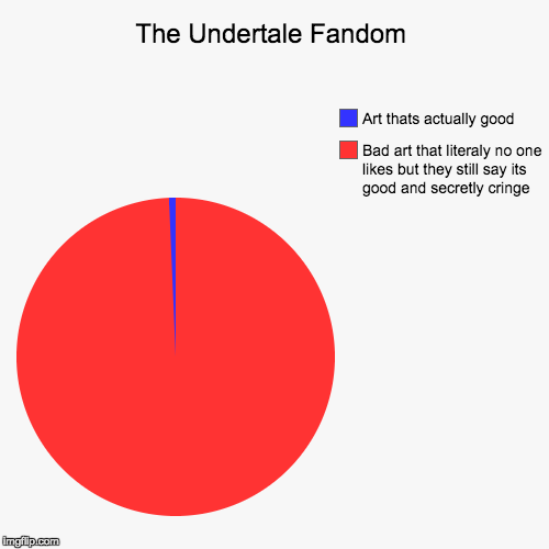The Undertale Fandom - Imgflip