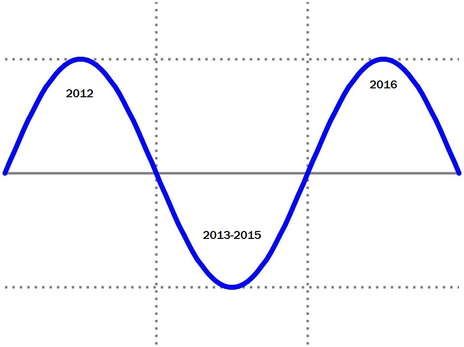 Political Sine Wave Blank Template Imgflip
