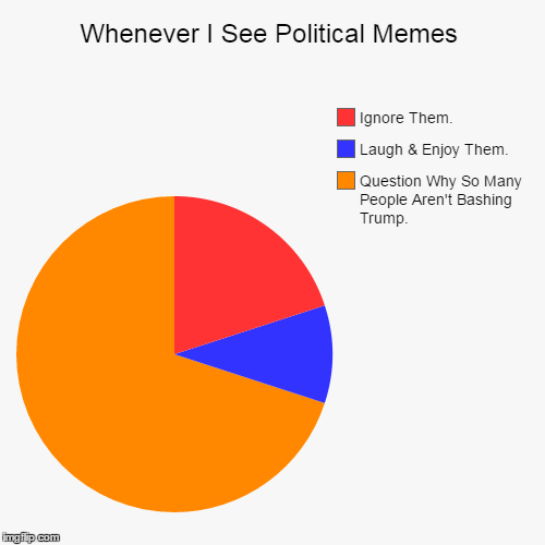Nothing Wrong With That... | Whenever I See Political Memes | Question Why So Many People Aren't Bashing Trump., Laugh & Enjoy Them., Ignore Them. | image tagged in funny,pie charts,political memes,politics,donald trump,i fear the wrost is yet to come | made w/ Imgflip pie chart maker