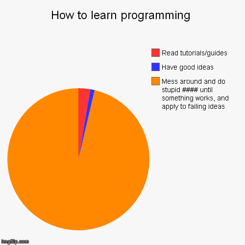 Or how I do it anyway lol | How to learn programming | Mess around and do stupid #### until something works, and apply to failing ideas, Have good ideas, Read tutorials | image tagged in funny,pie charts,programming | made w/ Imgflip chart maker