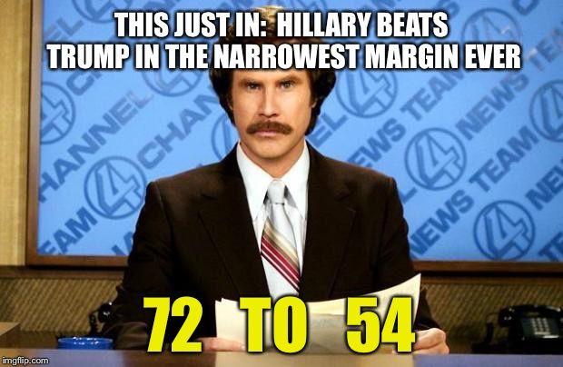 THIS JUST IN:  HILLARY BEATS TRUMP IN THE NARROWEST MARGIN EVER 72   TO   54 | made w/ Imgflip meme maker