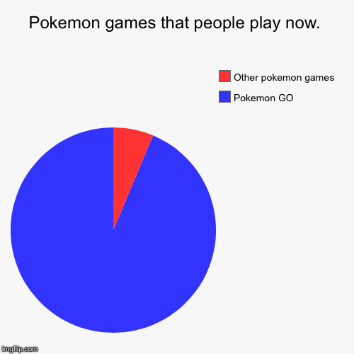 Pokemon GO is taking over.... | Pokemon games that people play now. | Pokemon GO, Other pokemon games | image tagged in funny,pie charts | made w/ Imgflip chart maker