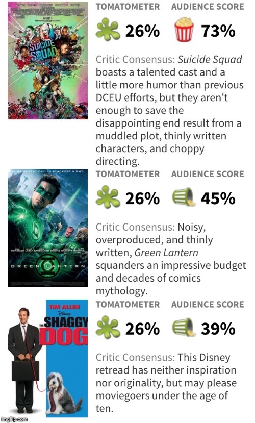 Rotten Tomatoes is ridiculous  | image tagged in suicide squad,green lantern,dog,disney,dc comics,movie | made w/ Imgflip meme maker
