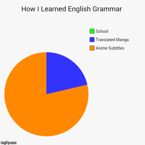 how i learned how to write english