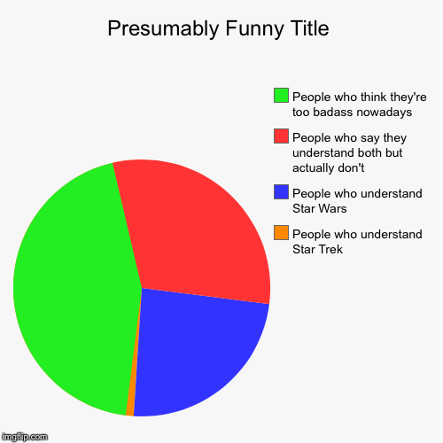 Sci-fi Pi chart | People who understand Star Trek, People who understand Star Wars, People who say they understand both but actually don't, People who think t | image tagged in funny,pie charts,chart,star wars,star trek,badass | made w/ Imgflip pie chart maker