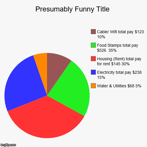 economic budget chart imgflip