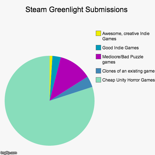 Steam Greenlight Submissions - Imgflip