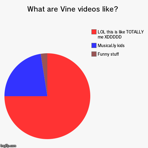 I'm about to trigger a lot of people | What are Vine videos like? | Funny stuff, Musical.ly kids, LOL this is like TOTALLY me XDDDDD | image tagged in pie charts,vine,cancerous,please kill me | made w/ Imgflip chart maker