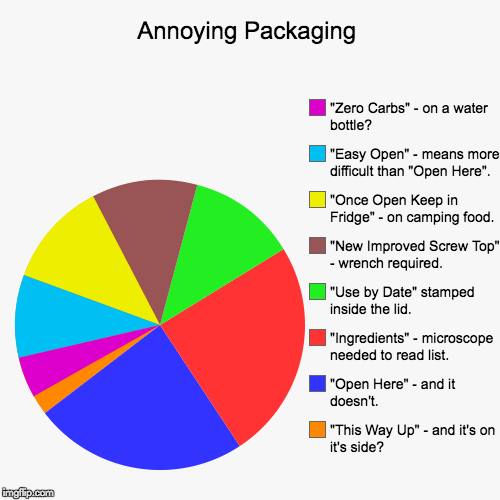 "Annoying Packaging | ""This Way Up"" - and it's on it's side?, ""Open Here"" - and it doesn't., ""Ingredients"" - microscope needed to read list., 